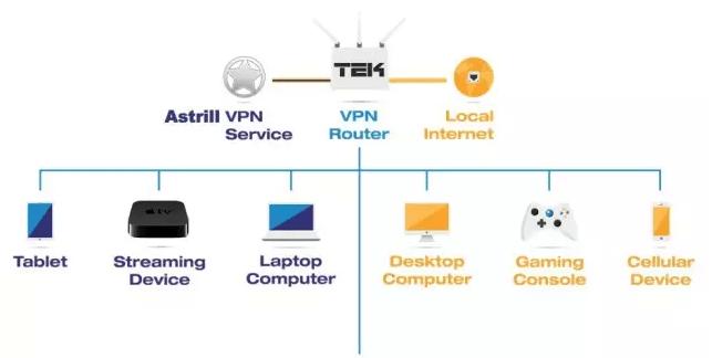 How does Astrill VPN router works? - TEK-Shanghai